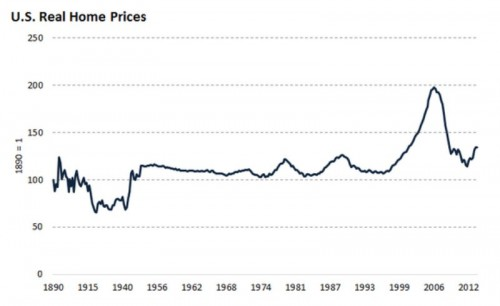 home prices 01